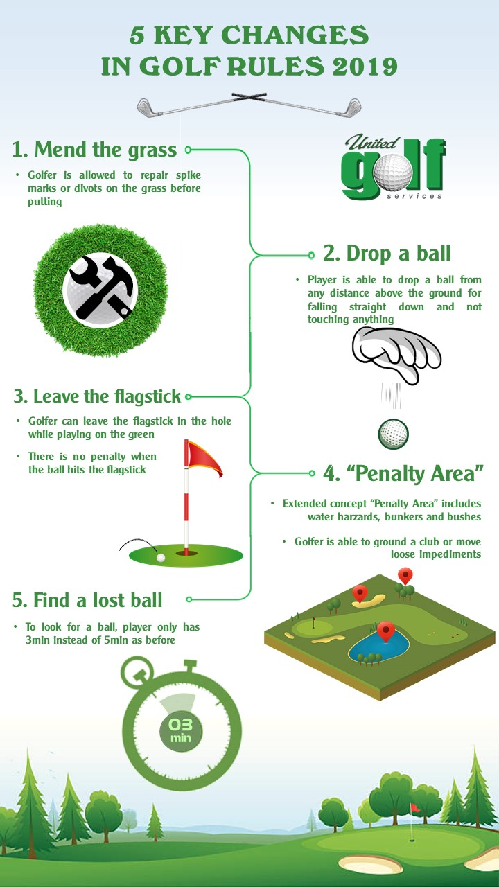 [NEWS] New Golf Rules In 2019